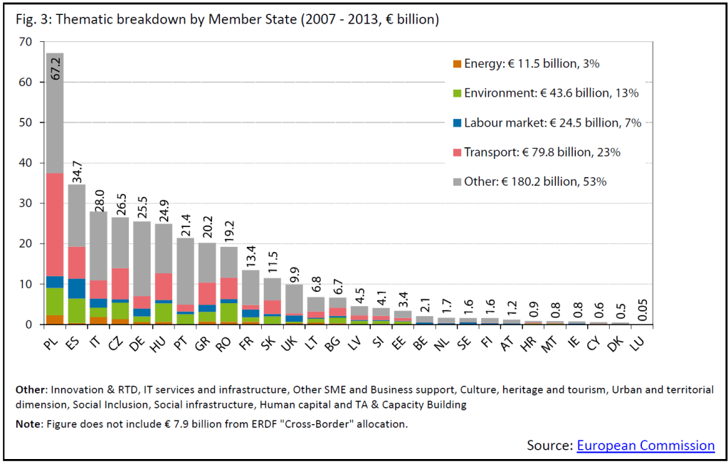 Structural and Cohesion Funds in the Member States: an overview