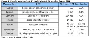 EU migrants receiving SNCBs in selected EU Member States, 2012