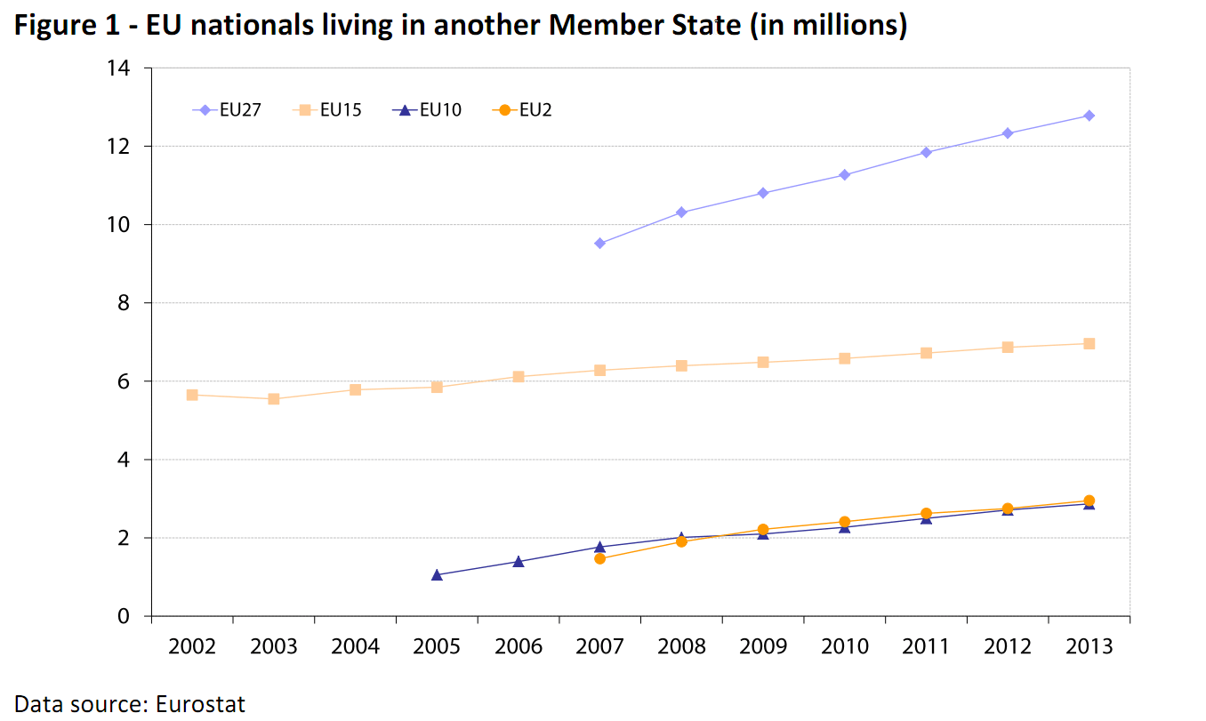 EU nationals living in another Member State (in millions)