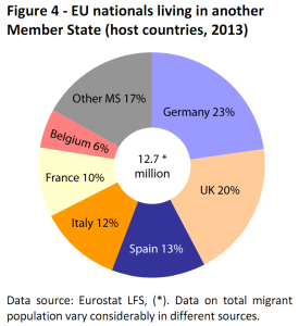EU nationals living in another Member State (host countries, 2013)