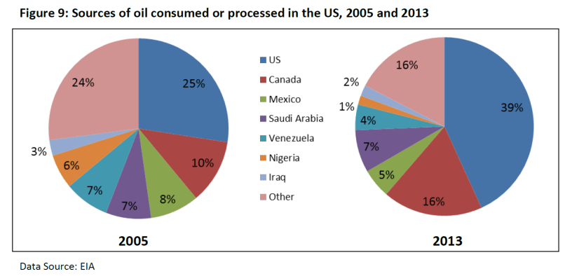 Sources of oil consumed or processed in the US, 2005 and 2013