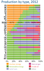 Production of energy by EU Member State by type, 2012