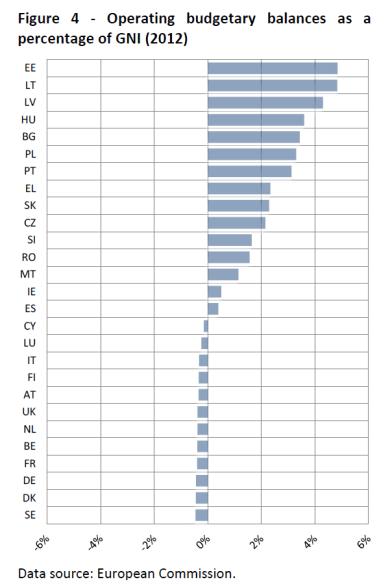 Operating budgetary balances as a percentage of GNI (2012)