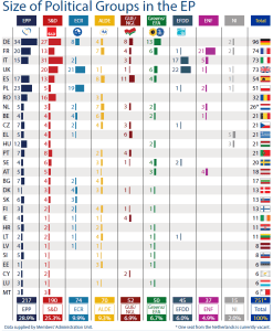 Size of political groups in the EP by Member State (as of 8 July 2015)