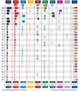 Size of political groups in the EP by Member State (as of 24 June 2015)