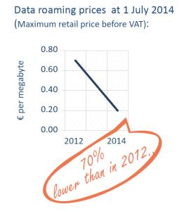 Data roaming prices at 1 July 2014 (Maximum retail price before VAT)