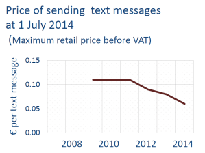 Price of sending text messages at 1 July 2014 (Maximum retail price before VAT)