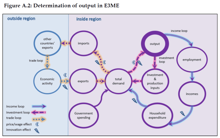 Determination of output in E3ME