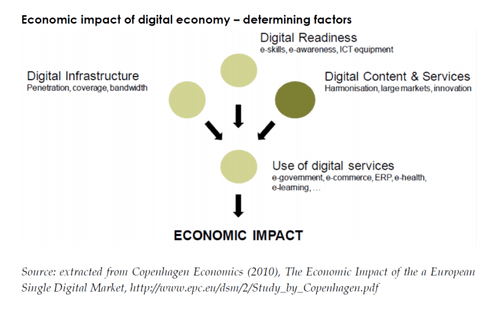 Economic impact of digital economy – determining factors