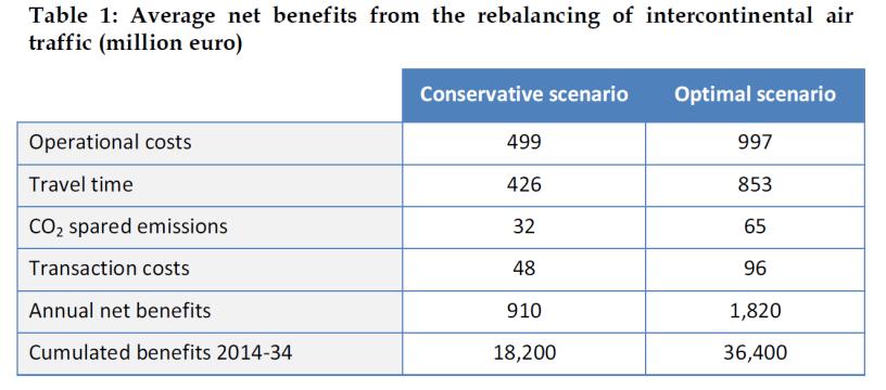 Average net benefits from the rebalancing of intercontinental air traffic (million euro)