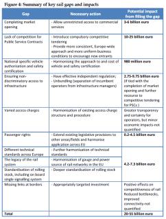 Summary of key rail gaps and impacts