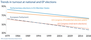 Trends in turnout at national and EP elections