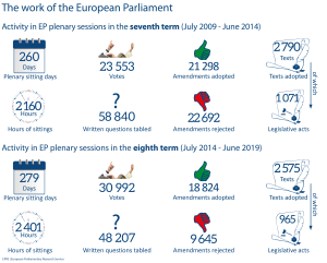 Activity in EP plenary sessions in the seventh term (July 2009 - June 2014)
