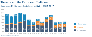 number of legislative resolutions adopted in plenary each year since 2004