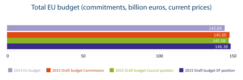 Total EU budget (commitments, billion euros, current prices)