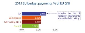 2015 EU budget payments, % of EU GNI