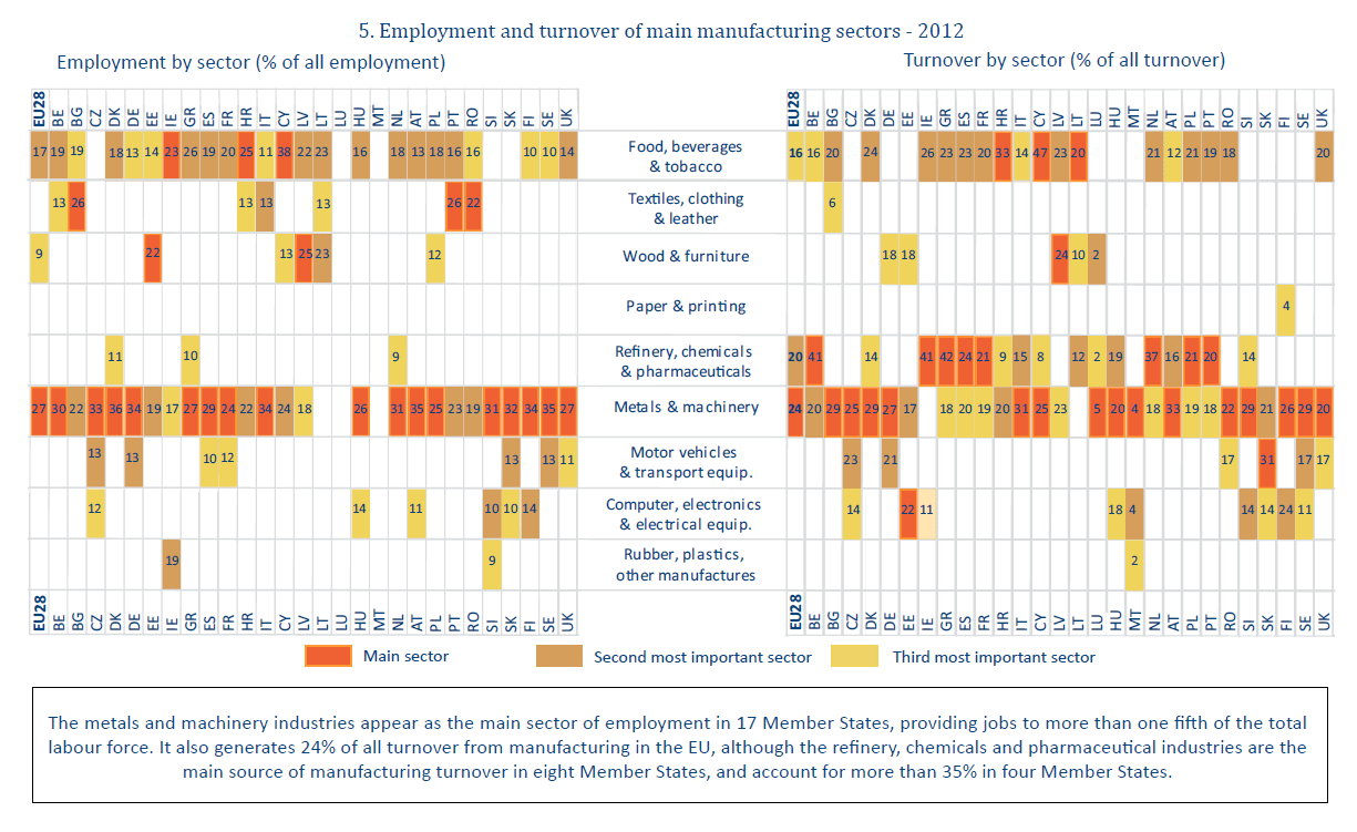 Employment and turnover of main manufacturing sectors - 2012