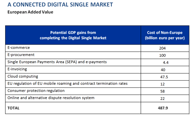 A connected digital signle market