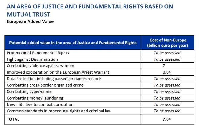 An area of justice and fundamental rights based on mutual trust