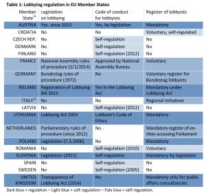 Lobbying regulation in the EU Member States