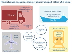 The Cost of Non-Europe in Transport