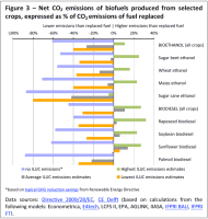 Net CO2 emissions of biofuels produced from selected crops, expressed as % of CO2 emissions of fuel replaced