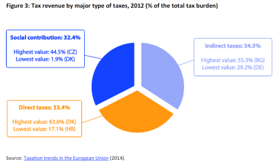 Tax revenue by major type of taxes, 2012 (% of the total tax burden)