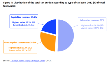 Distribution of the total tax burden according to type of tax base, 2012 (% of total tax burden)