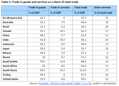 Trade in goods and services as a share of total trade