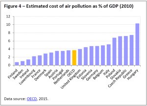 Estimated cost of air pollution as % of GDP (2010)