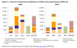 Sources of selected air pollutants in EU28, in thousand tonnes (2003-12)