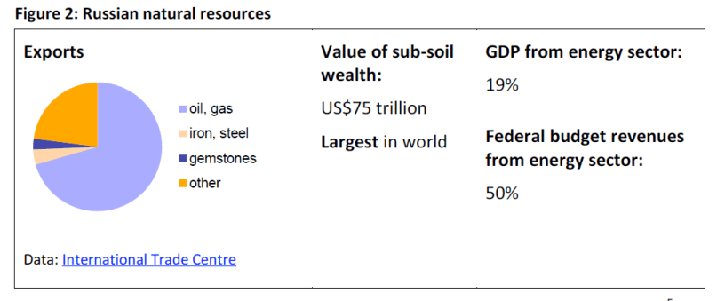 Russian natural resources