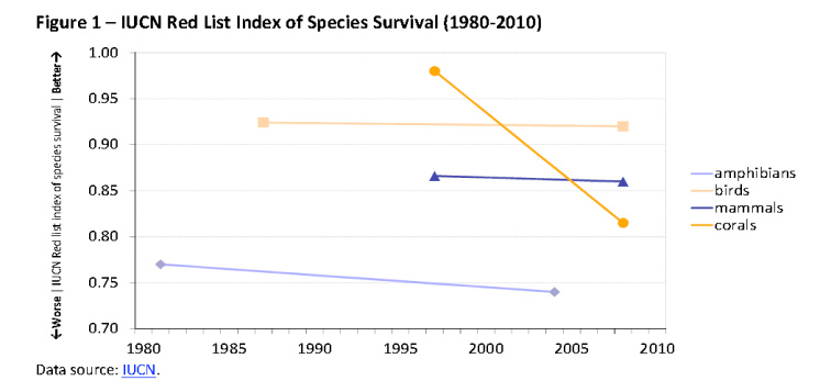 IUCN Red List Index of Species Survival (1980-2010)