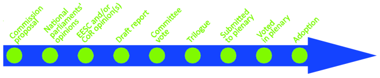 Stage: Committee Vote