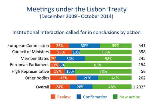 Institutional interaction called for in conclusions, by action