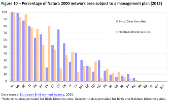 Percentage of Natura 2000 network area subject to a management plan (2012)