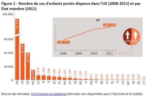 Nombre de cas d'enfants portés disparus dans l'UE (2008‐2011) et par État membre (2011)