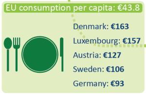 EU consumption of organic food per capita
