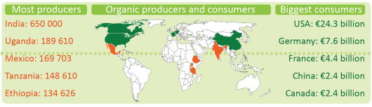 Organic producers and consumers