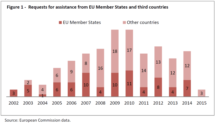 Requests for assistance from EU Member States and third countries