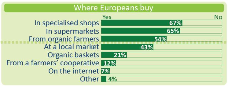 Where Europeans buy organic food