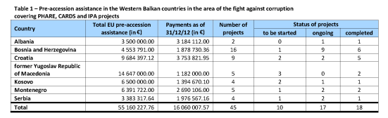 Pre-accession assistance in the Western Balkan countries in the area of the fight against corruption covering PHARE, CARDS and IPA projects