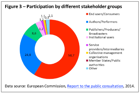 Participation by different stakeholder groups