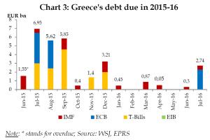 Greece's debt due in 2015-16 (EUR bn)