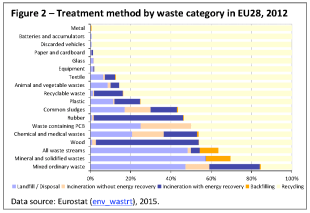 Treatment method by waste category in EU28, 2012