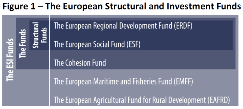 The European Structural and Investment Funds