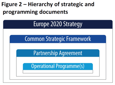 Hierarchy of strategic and programming documents