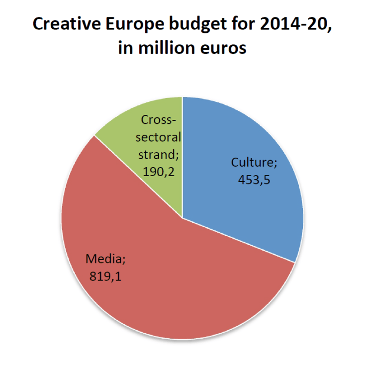 Creative Europe budget for 2014-20, in million euros