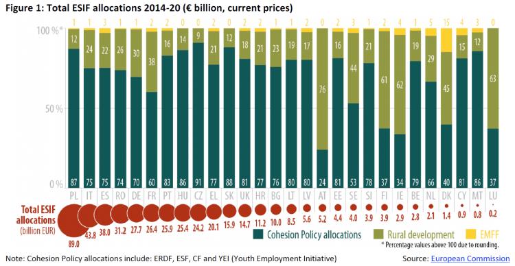 Total ESIF allocations 2014-20 (€ billion, current prices)