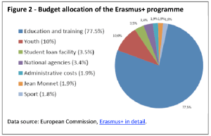 Budget allocation of the Erasmus+ programme